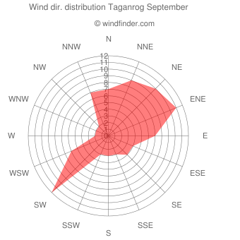 Wind direction distribution Taganrog September