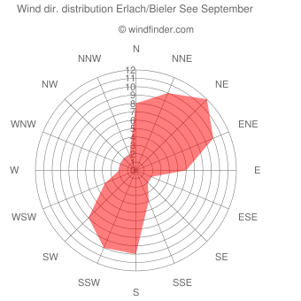 Wind direction distribution Erlach/Bieler See September