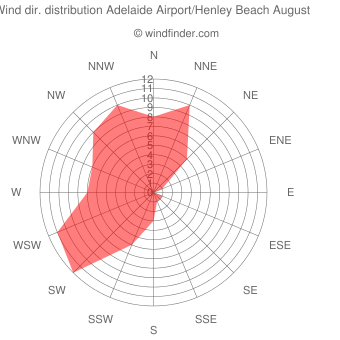 Wind direction distribution Adelaide Airport/Henley Beach August