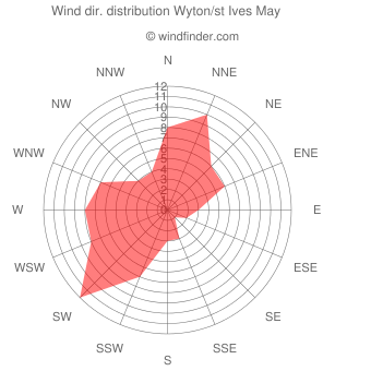 Wind direction distribution Wyton/st Ives May