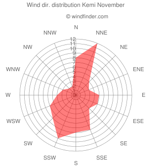 Wind direction distribution Kemi November