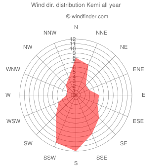 Annual wind direction distribution Kemi