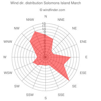 Wind direction distribution Solomons Island March