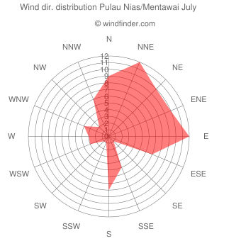 Wind direction distribution Pulau Nias/Mentawai July