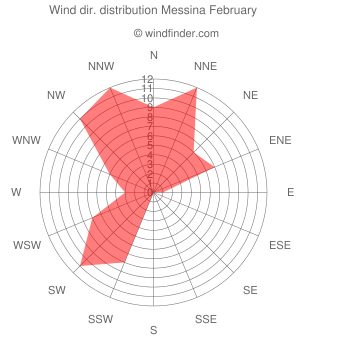 Wind direction distribution Messina February