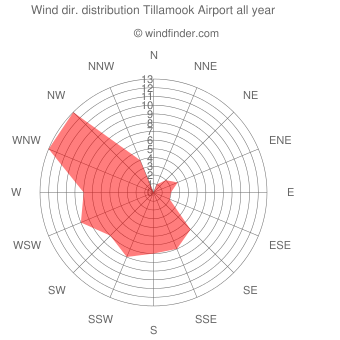 Annual wind direction distribution Tillamook Airport