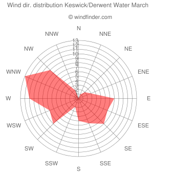 Wind direction distribution Keswick/Derwent Water March