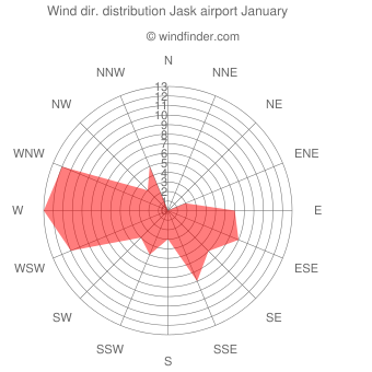Wind direction distribution Jask airport January