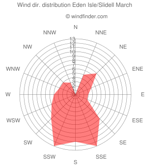 Wind direction distribution Eden Isle/Slidell March
