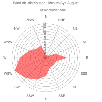 Wind direction distribution Hörnum/Sylt August