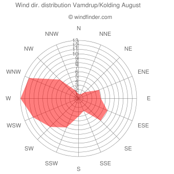 Wind direction distribution Vamdrup/Kolding August
