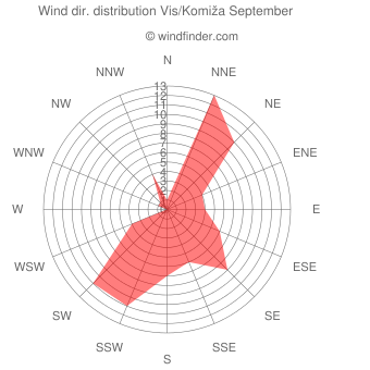 Wind direction distribution Vis/Komiža September