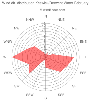 Wind direction distribution Keswick/Derwent Water February