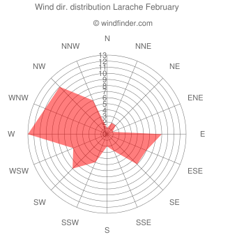 Wind direction distribution Larache February