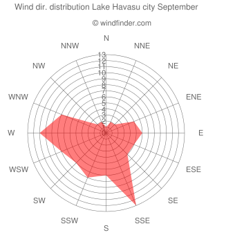 Wind direction distribution Lake Havasu city September