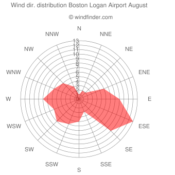 Wind direction distribution Boston Logan Airport August