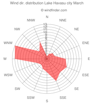 Wind direction distribution Lake Havasu city March