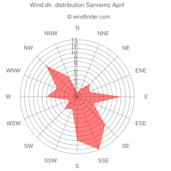 Wind direction distribution Sanremo April