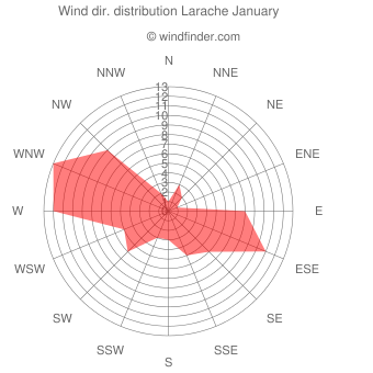 Wind direction distribution Larache January