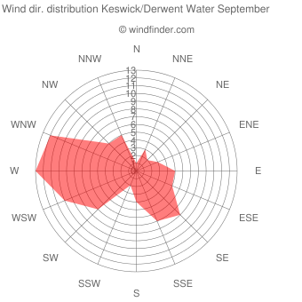 Wind direction distribution Keswick/Derwent Water September