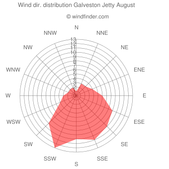 Wind direction distribution Galveston Jetty August
