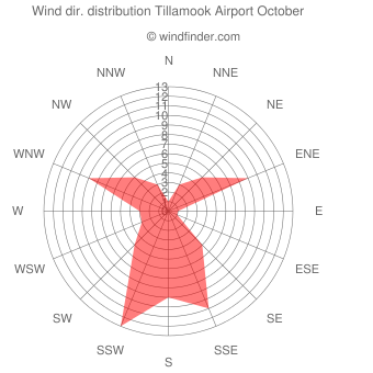 Wind direction distribution Tillamook Airport October