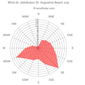 Wind direction distribution St. Augustine Beach July