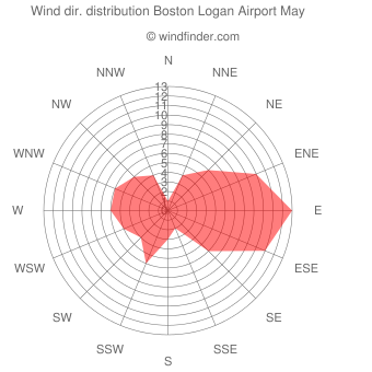 Wind direction distribution Boston Logan Airport May