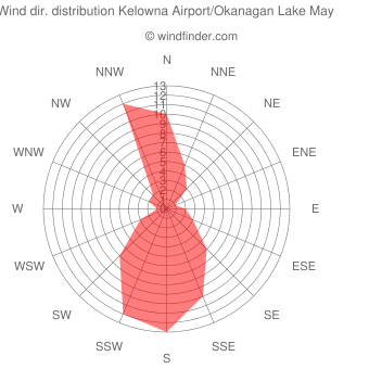 Wind direction distribution Kelowna Airport/Okanagan Lake May