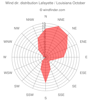 Wind direction distribution Lafayette / Louisiana October
