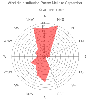Wind direction distribution Puerto Melinka September