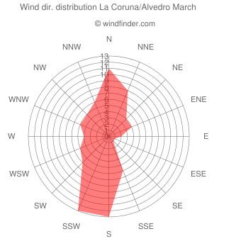 Wind direction distribution La Coruna/Alvedro March