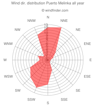 Annual wind direction distribution Puerto Melinka