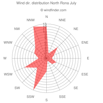 Wind direction distribution North Rona July