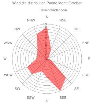 Wind direction distribution Puerto Montt October