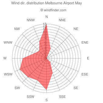 Wind direction distribution Melbourne Airport May