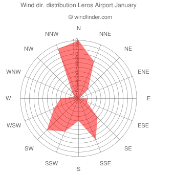Wind direction distribution Leros Airport January