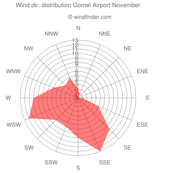 Wind direction distribution Gomel Airport November