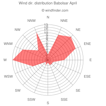 Wind direction distribution Babolsar April