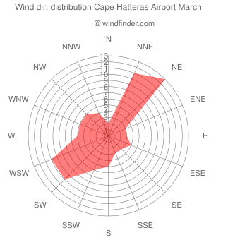 Wind direction distribution Cape Hatteras Airport March