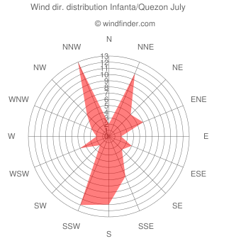 Wind direction distribution Infanta/Quezon July