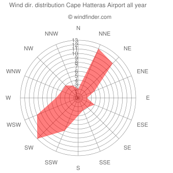 Annual wind direction distribution Cape Hatteras Airport
