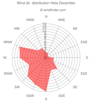 Wind direction distribution Hela December