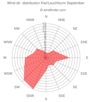 Wind direction distribution Kiel/Leuchtturm September