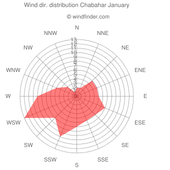 Wind direction distribution Chabahar January