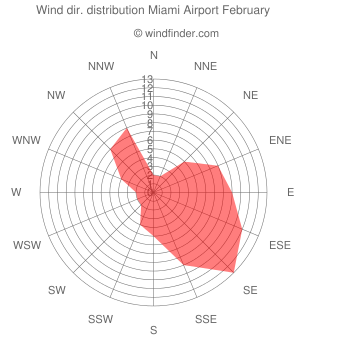 Wind direction distribution Miami Airport February