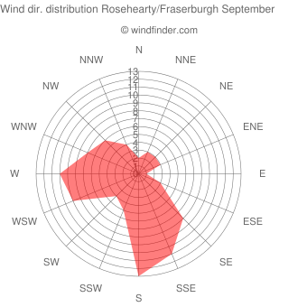 Wind direction distribution Rosehearty/Fraserburgh September