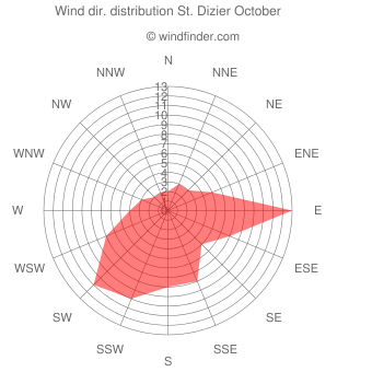 Wind direction distribution St. Dizier October