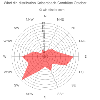 Wind direction distribution Kaisersbach-Cronhütte October