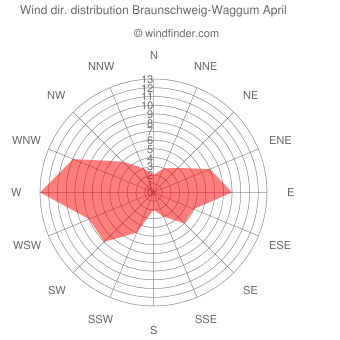Wind direction distribution Braunschweig-Waggum April